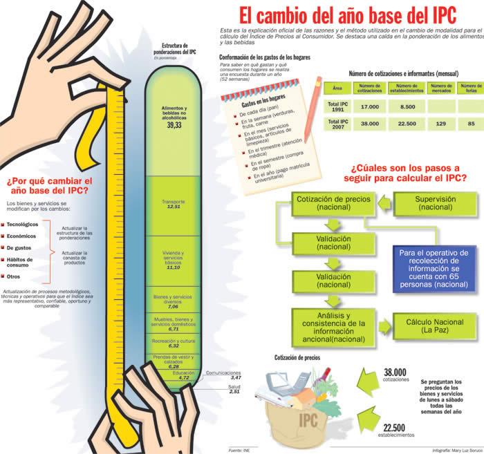 ipc agricola: