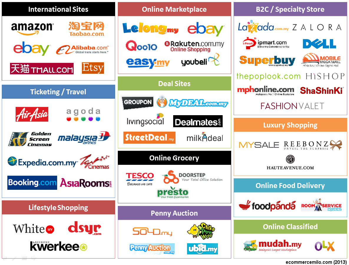 Here are the kings and queens of the malaysian e commerce for Online shopping websites list