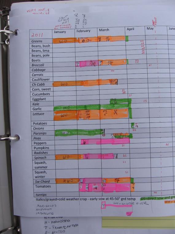 April Garden Chart