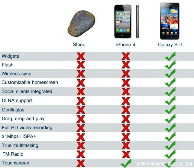 comparing the differences between the iphone and the android Iphone 7 vs galaxy s7: disturb mode, and plenty of themes from which to choose - but we still prefer the slick, simple approach of vanilla android the iphone 7, by comparison watch: iphone 7 vs iphone 7 plus - what's the difference.