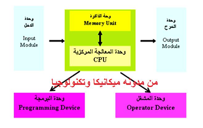 مكونات وحدة الـ PLC