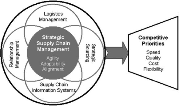 supply chain logistics case study zara
