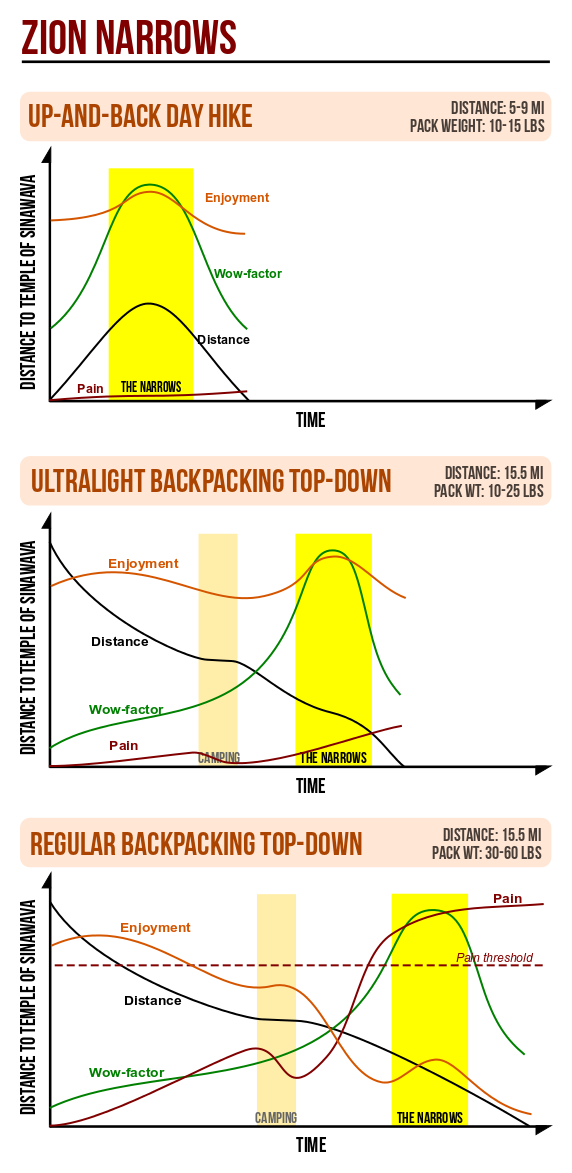 Zion Narrows Day hike vs Backpacking vs Ultralight Enjoyment