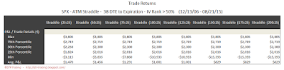 SPX Short Options Straddle 5 Number Summary - 38 DTE - IV Rank > 50 - Risk:Reward 25% Exits