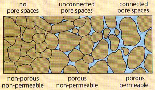 Petroleum gas engineering permeability for Soil definition geology
