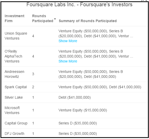 """ Foursquare overall  funding pattern"""