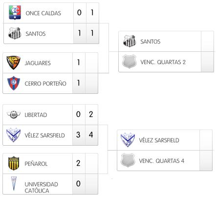 Tabela Libertadores 2011, Quartas de final da Libertadores