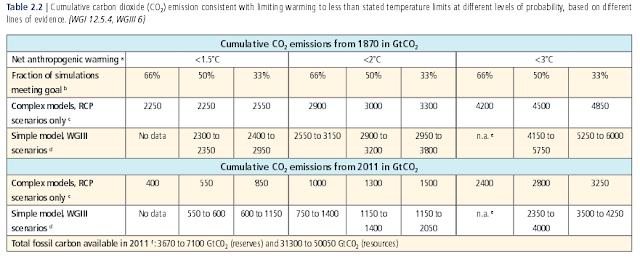 budget carbone pour différents objectifs de température (selon le 5e rapport du GIEC)