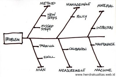 Fishbone diagram atau diagram ishikawa chalk board contoh 01 bentuk dasar diagram fishbone tulang ikan cause and effect sebab dan akibat ishikawa ccuart Choice Image