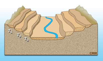El paisaje agentes de erosi n erosi n fluvial for Terraza significado