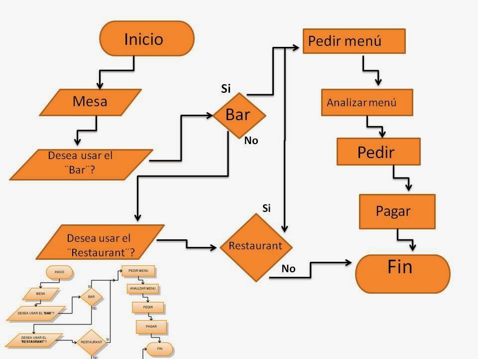 Diagrama de flujos flujos de mltiples pantallas documentos y sus relaciones en 1947 asme adopt un conjunto desmbolos derivados de gilbreth obra original como la norma ccuart Image collections