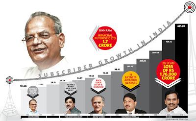 Sukh Ram 1991-1996, Himachal Futuristic Ltd, 1.7 crore