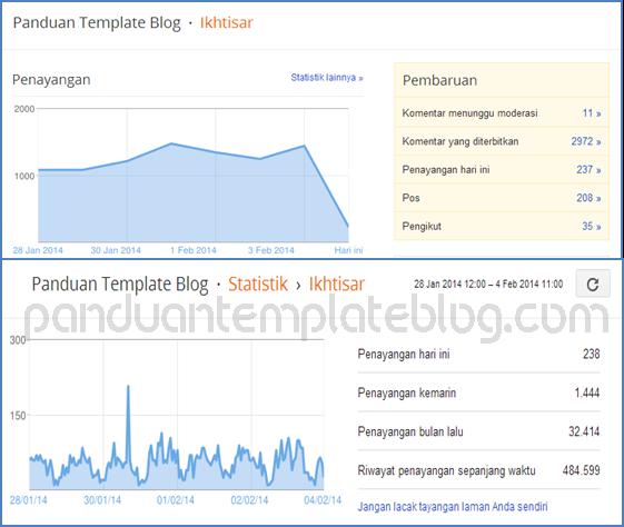 Cara Mengetahui Peningkatan Trafik Blog