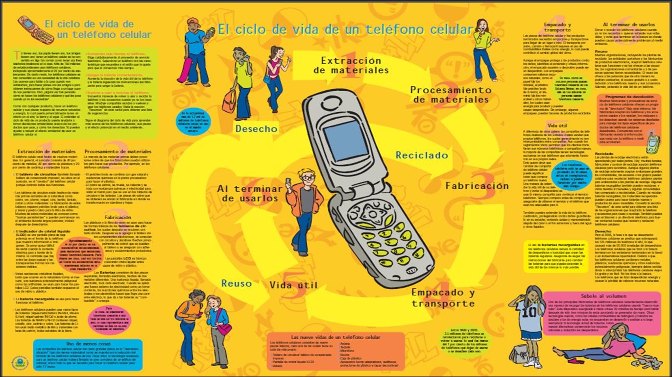 Sabes lo que esconde tu tel fono celular ciclo de vida for De donde es el telefono