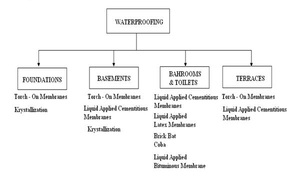 Types Of Waterproofing : Waterproofing of buildings construction updates