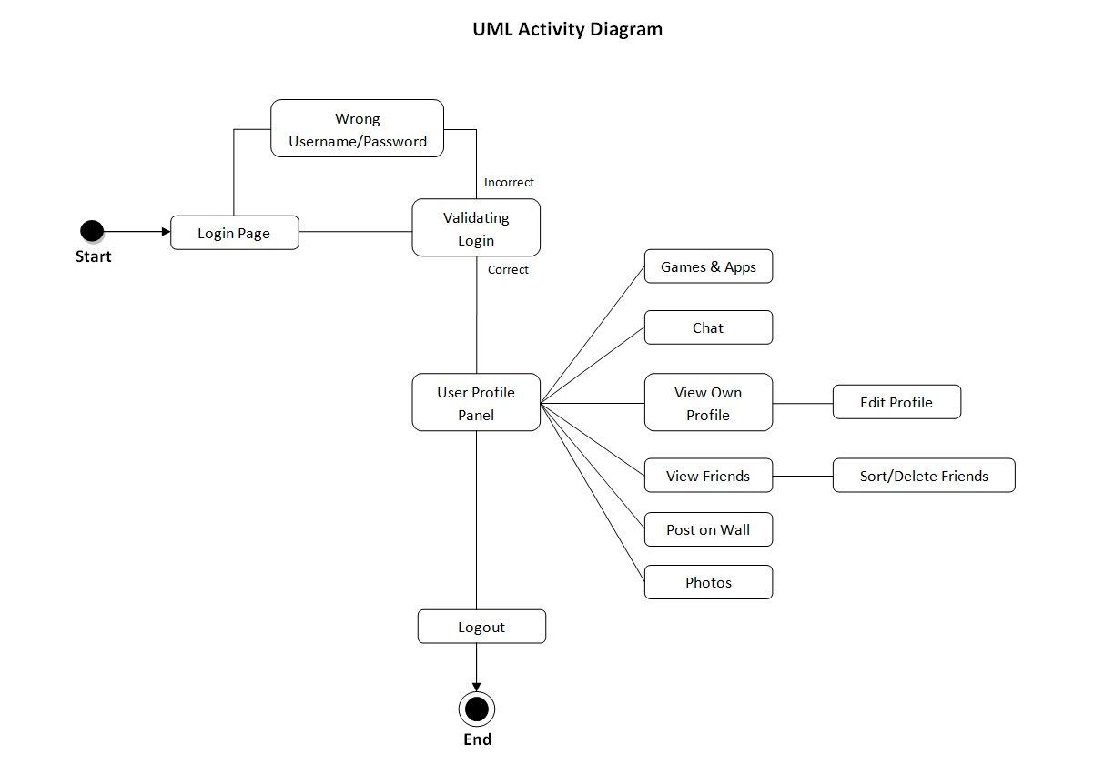 Social network system assignment ecp 4156 uml diagram uml diagram ccuart Images