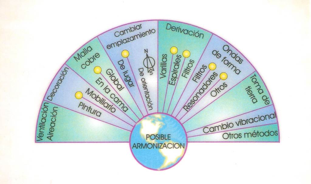 CELTA ContraCultural (Nonconformist): RADIESTESIA: La