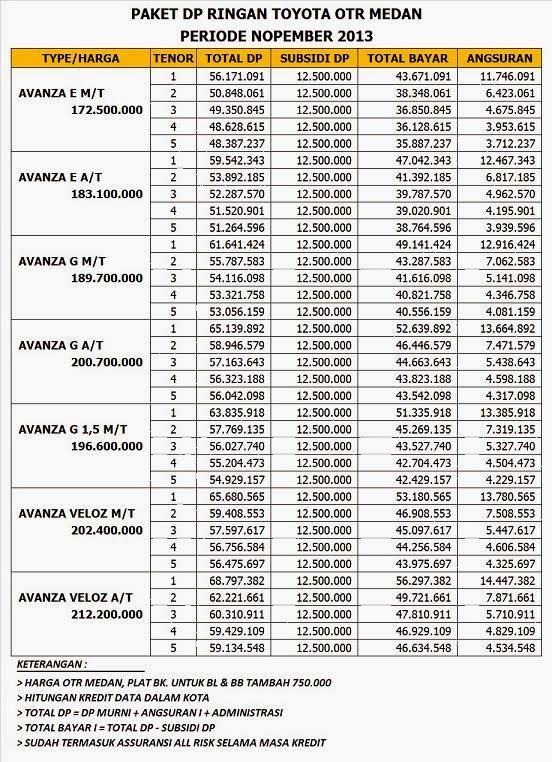 Kredit Cicilan Angsuran Suka Suka Toyota Baru Tahun 2017 ...