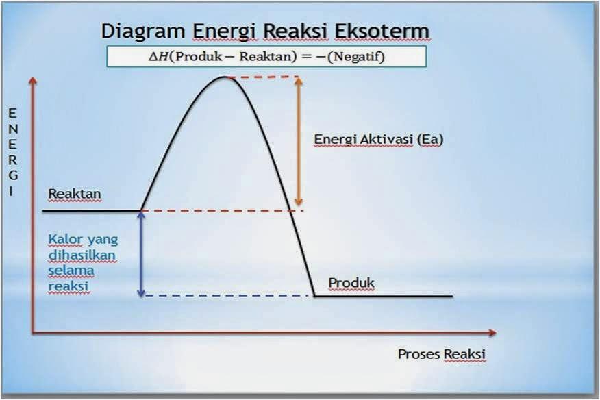 Sains reaksi eksoterm dh hp hr 0 atau dh ccuart Gallery