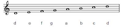 d dorian scales