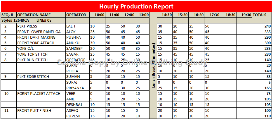 weekly production report template .