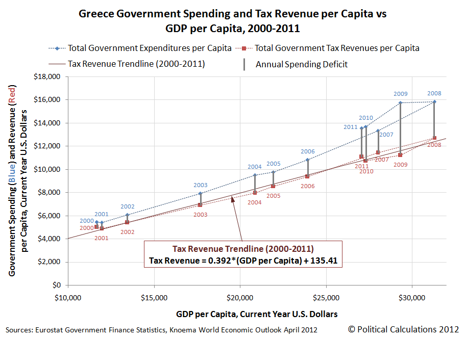 Greece: Government Spending and Tax Collections per Capita vs GDP per Capita, 2000-2011