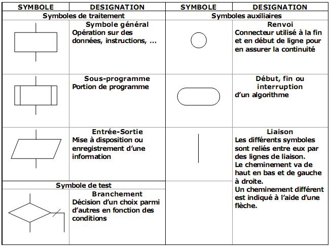 Fiche révision S SI & Transversale Terminale STI2D pour le BAC