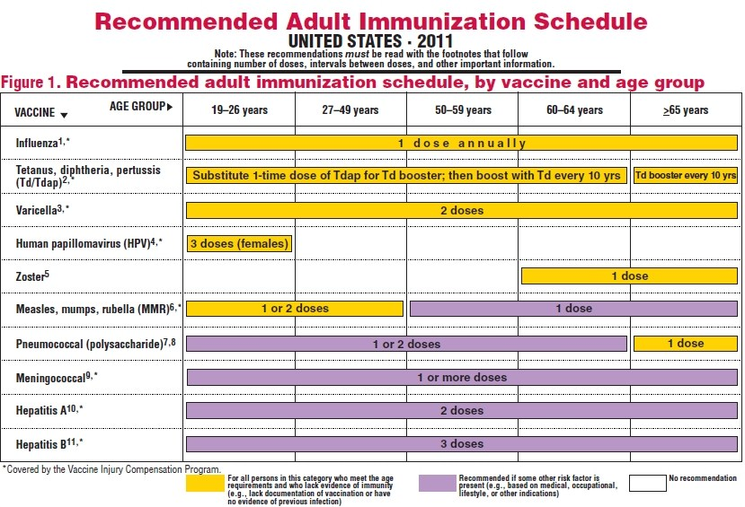 Recommended Adult Immunization Schedule - 2011