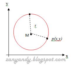 Persamaan Lingkaran | Geometri Analitik