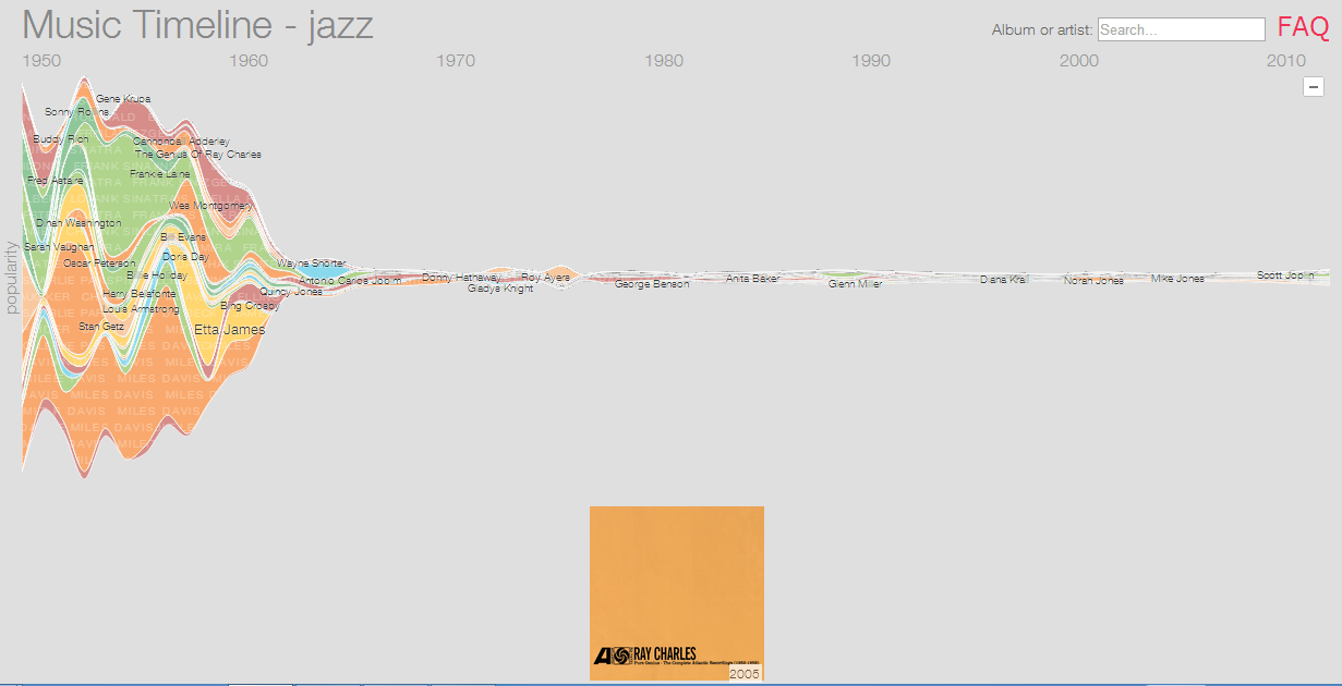 Google Music Timeline Jazz