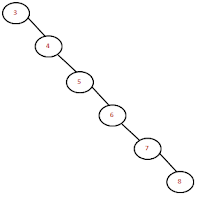 right most skewed binary search tree