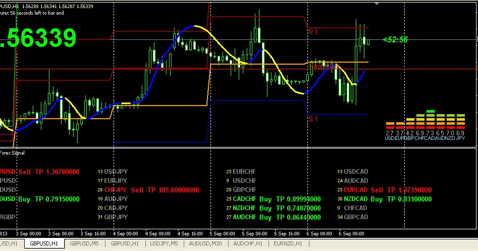 Indikator forex paling profit