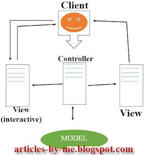 Pengertian Contoh KONSEP MVC