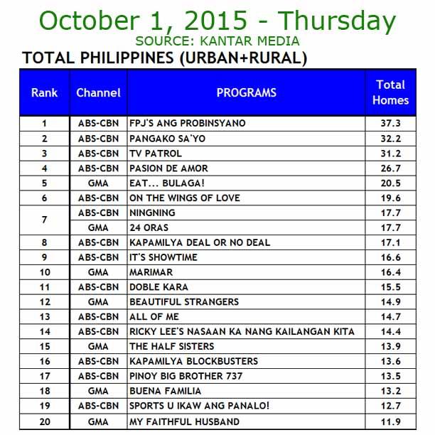 TV Ratings October 1, 2015 Kantar Media