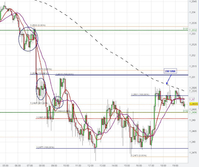 eur/usd chart analysis