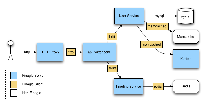 finagle  a protocol agnostic rpc system   twitter blogsfinagle at twitter