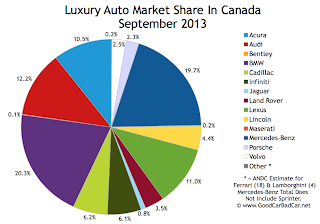 Canada luxury auto brand market share chart September 2013