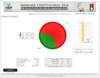 Resultados oficiales Referendo