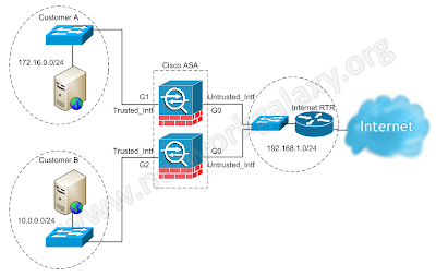 Virtual Firewalls' Logical Topology