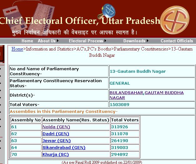 Gautam Buddh Nagar Constituency Details