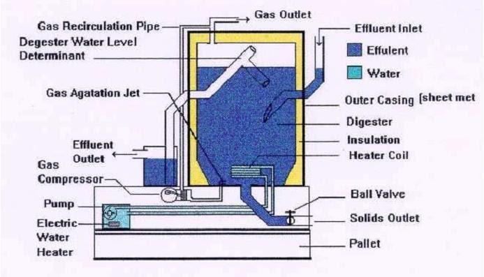 Basic Anaerobic Digester Pdf Biogas Plant Anaerobic