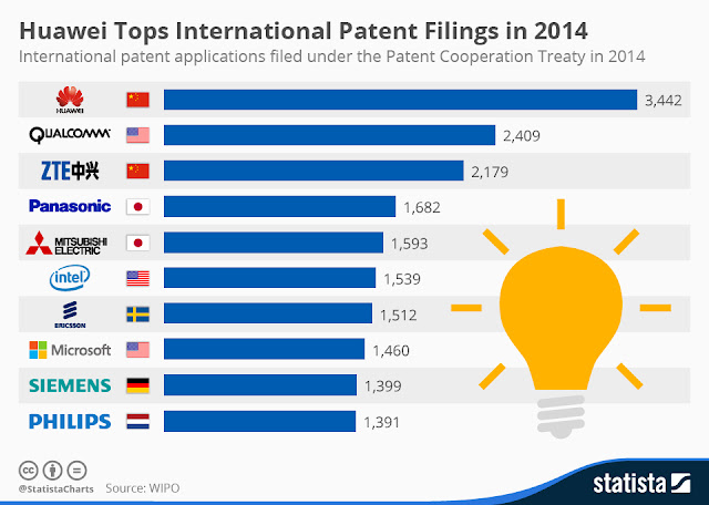 Chinese giants  Huawei, Qualcomm and ZTE claims the top 3 spot in international Patent Filings""