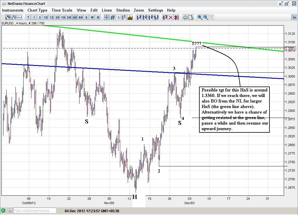 EURUSD, DI - Technical Analysis