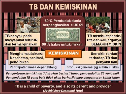 TB dan Kemiskinan