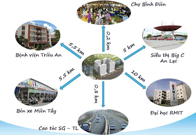 Vị trí chiến lược Nhà ở xã hội: căn hộ trả góp HQC Plaza tại TPHCM