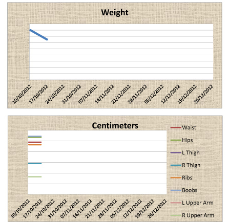 weightloss chart