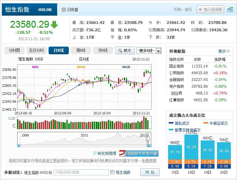 中国株コバンザメ投資 香港ハンセン指数20131121