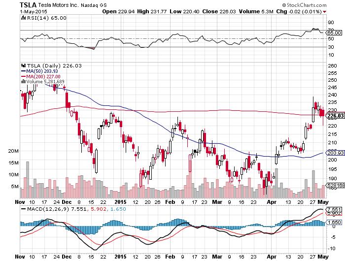 テスラ 株価チャート