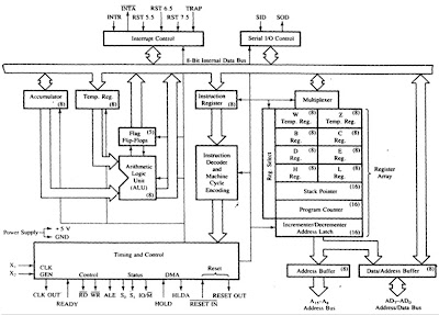 Question answers draw the functional block diagram or for Architecture 8085 microprocessor