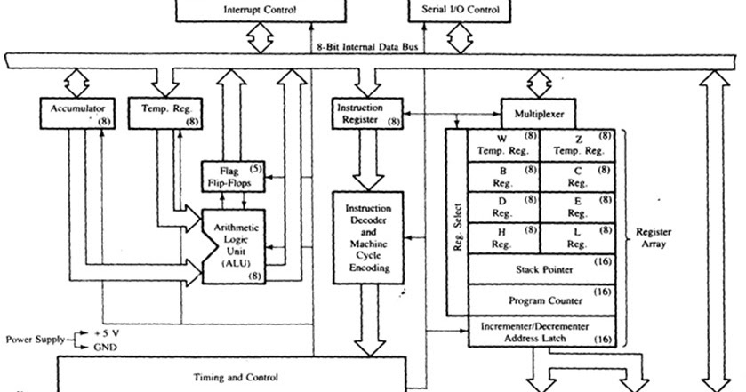Question answers draw the functional block diagram or for Architecture 8085 diagram